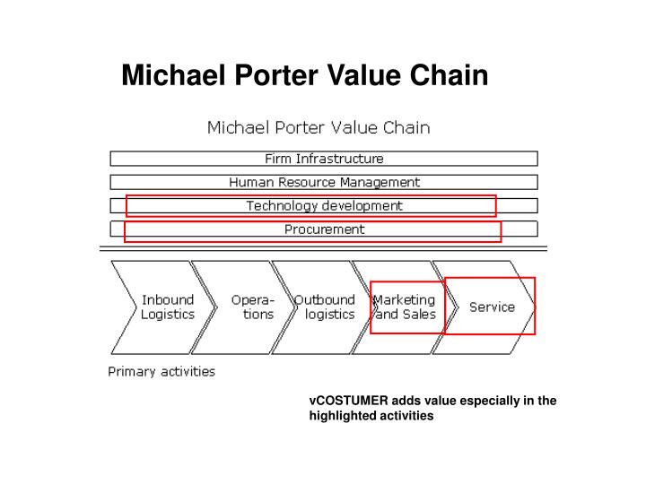 Michael Porter Value Chain