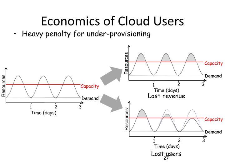 Economics of Cloud Users