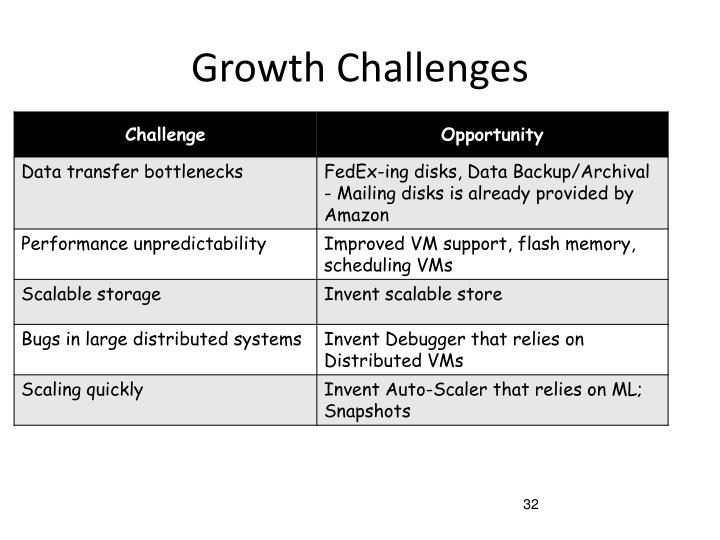 Growth Challenges
