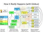 how it really happens with globus