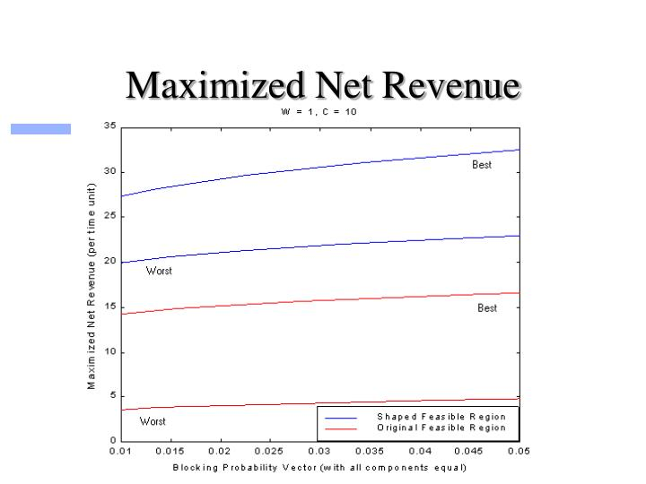 Maximized Net Revenue