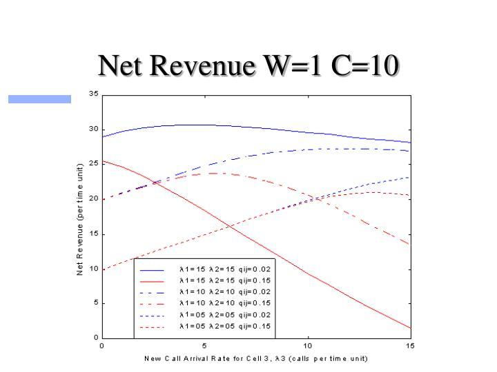 Net Revenue W=1 C=10