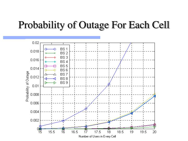 Probability of Outage For Each Cell