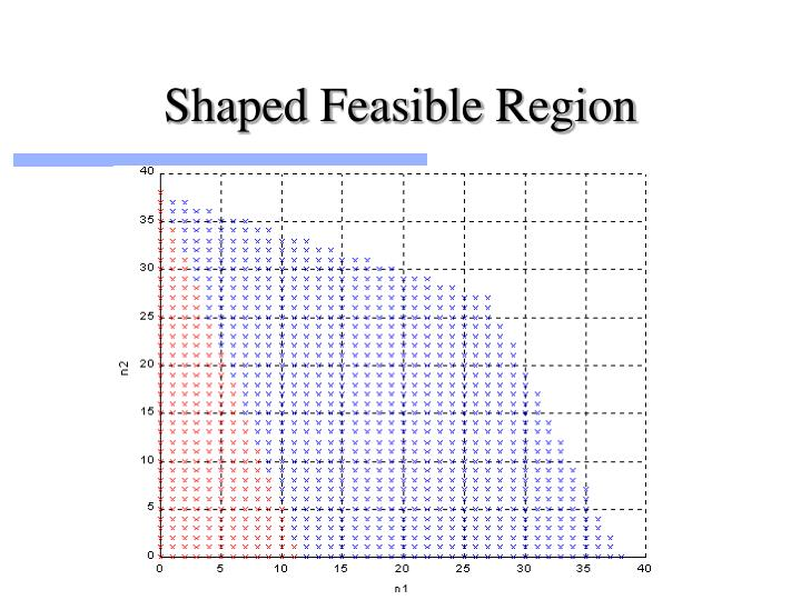 Shaped Feasible Region