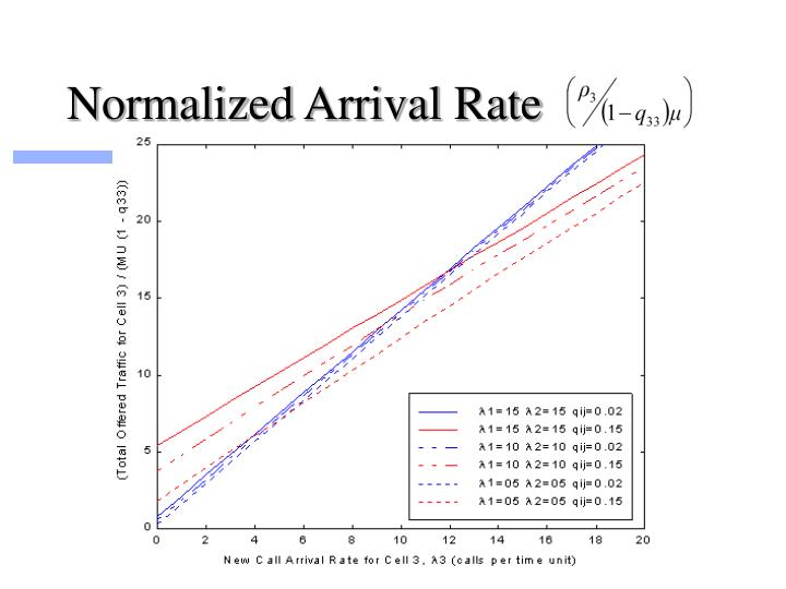 Normalized Arrival Rate
