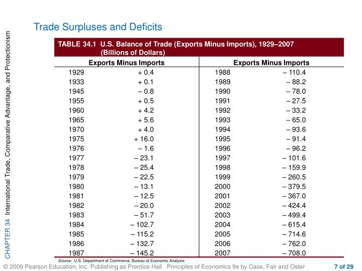 Trade Surpluses and Deficits