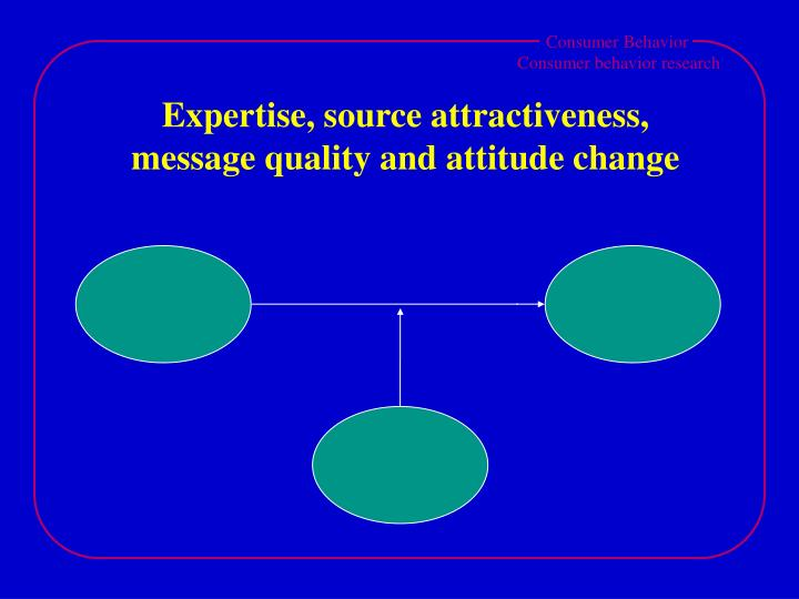 Expertise, source attractiveness,