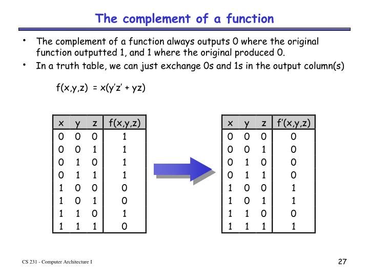 The complement of a function