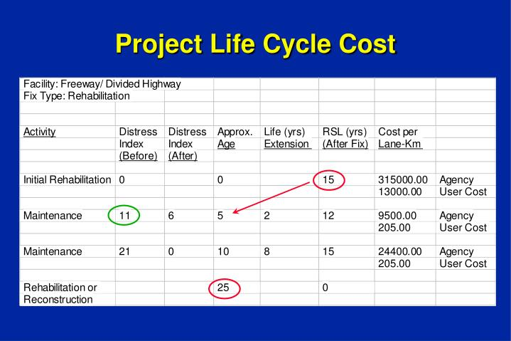 Project Life Cycle Cost