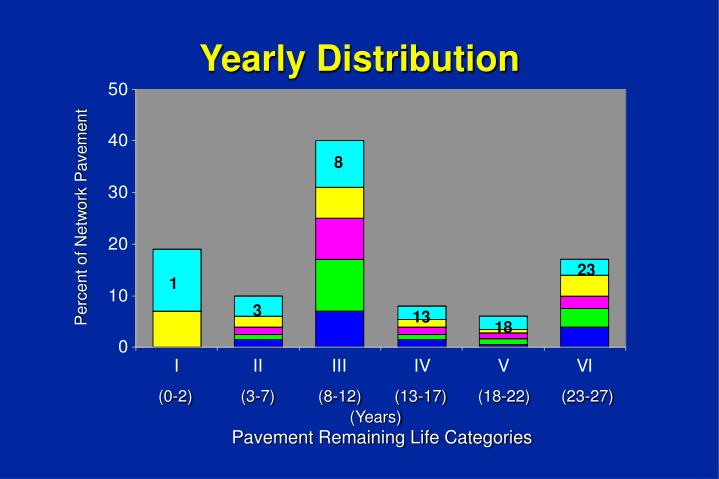 Yearly Distribution