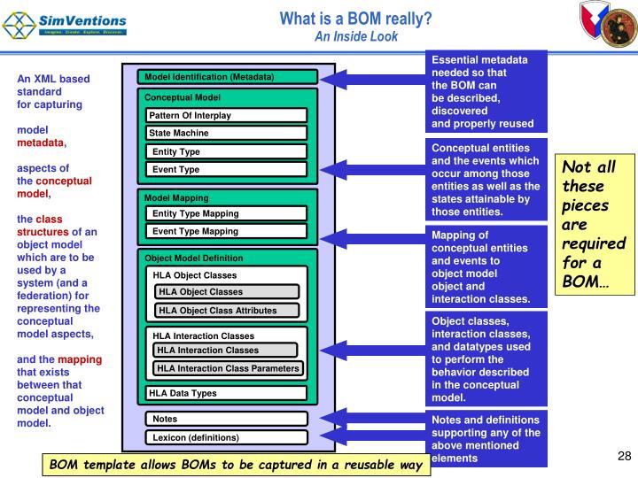 Model Identification (Metadata)