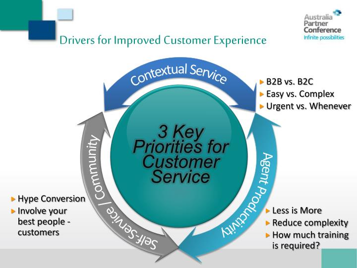 Drivers for Improved Customer Experience