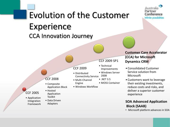 Evolution of the Customer Experience