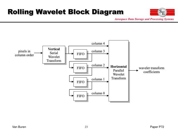 Rolling Wavelet Block Diagram