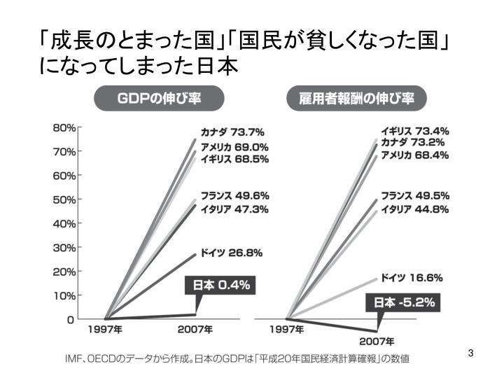 「成長のとまった国」「国民が貧しくなった国」になってしまった日本