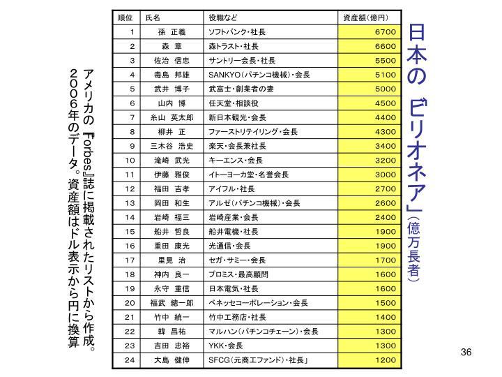 日本の「ビリオネア」