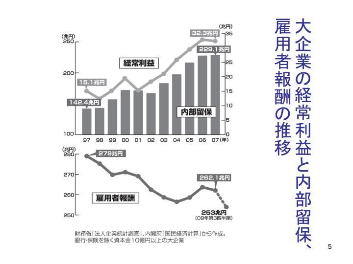 大企業の経常利益と内部留保、雇用者報酬の推移
