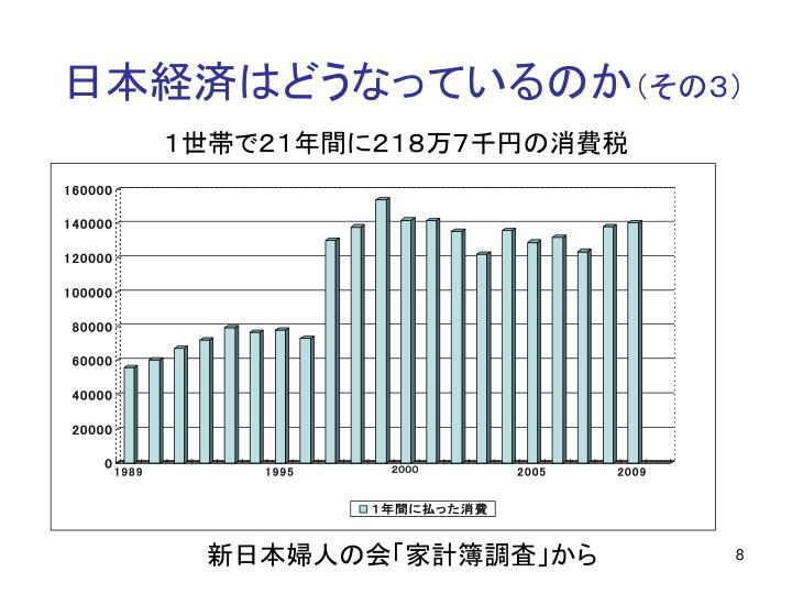 日本経済はどうなっているのか