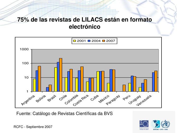 75% de las revistas de LILACS están en formato electrónico