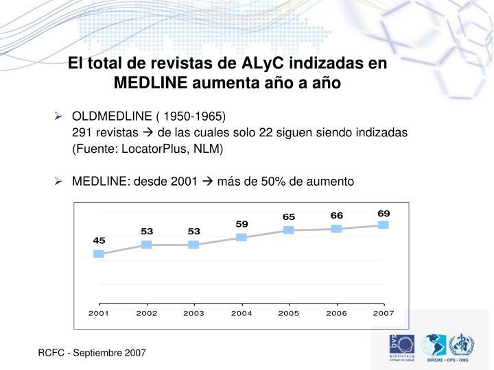 El total de revistas de ALyC indizadas en MEDLINE aumenta año a año
