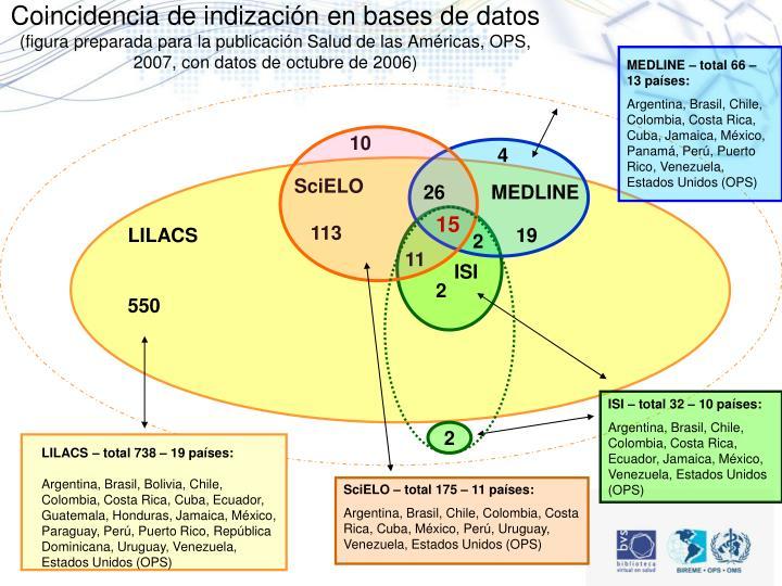 Coincidencia de indización en bases de datos