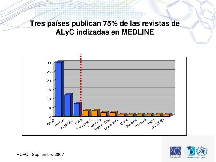 Tres países publican 75% de las revistas de ALyC indizadas en MEDLINE