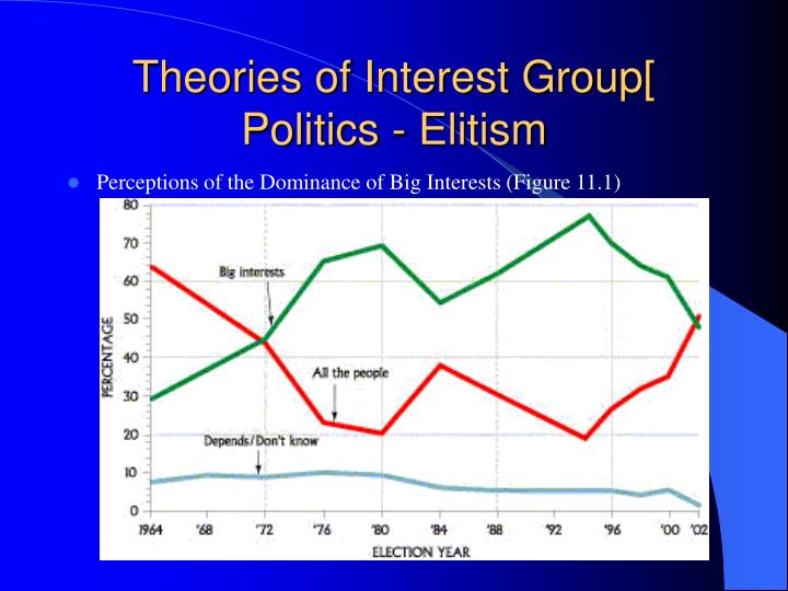 Theories of Interest Group[ Politics - Elitism