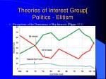 theories of interest group politics elitism2