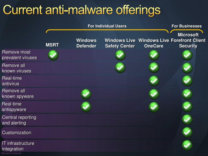Current anti-malware offerings
