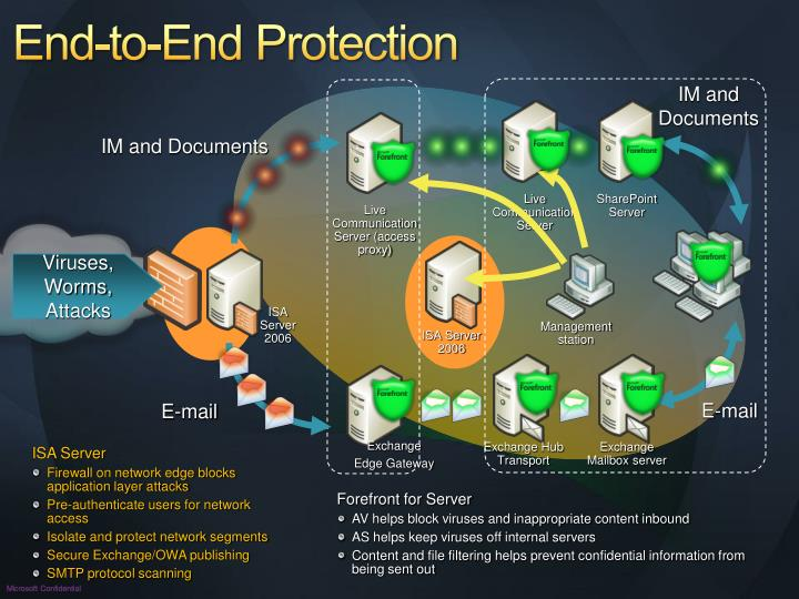 End-to-End Protection
