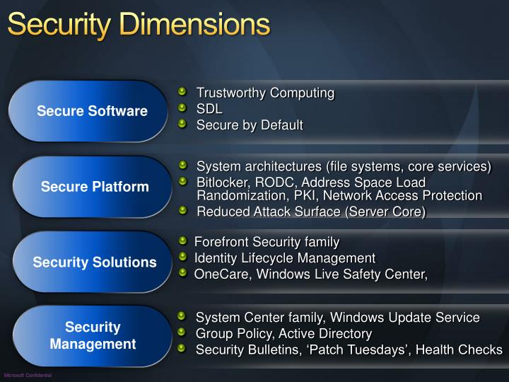 Security Dimensions