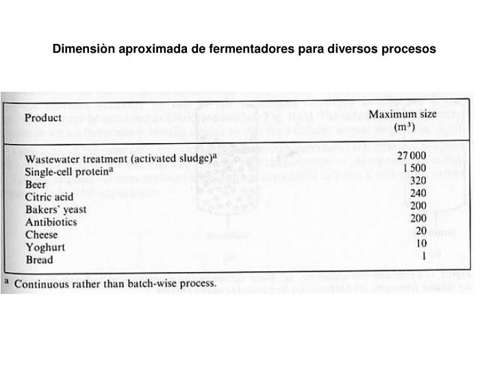 Dimensiòn aproximada de fermentadores para diversos procesos