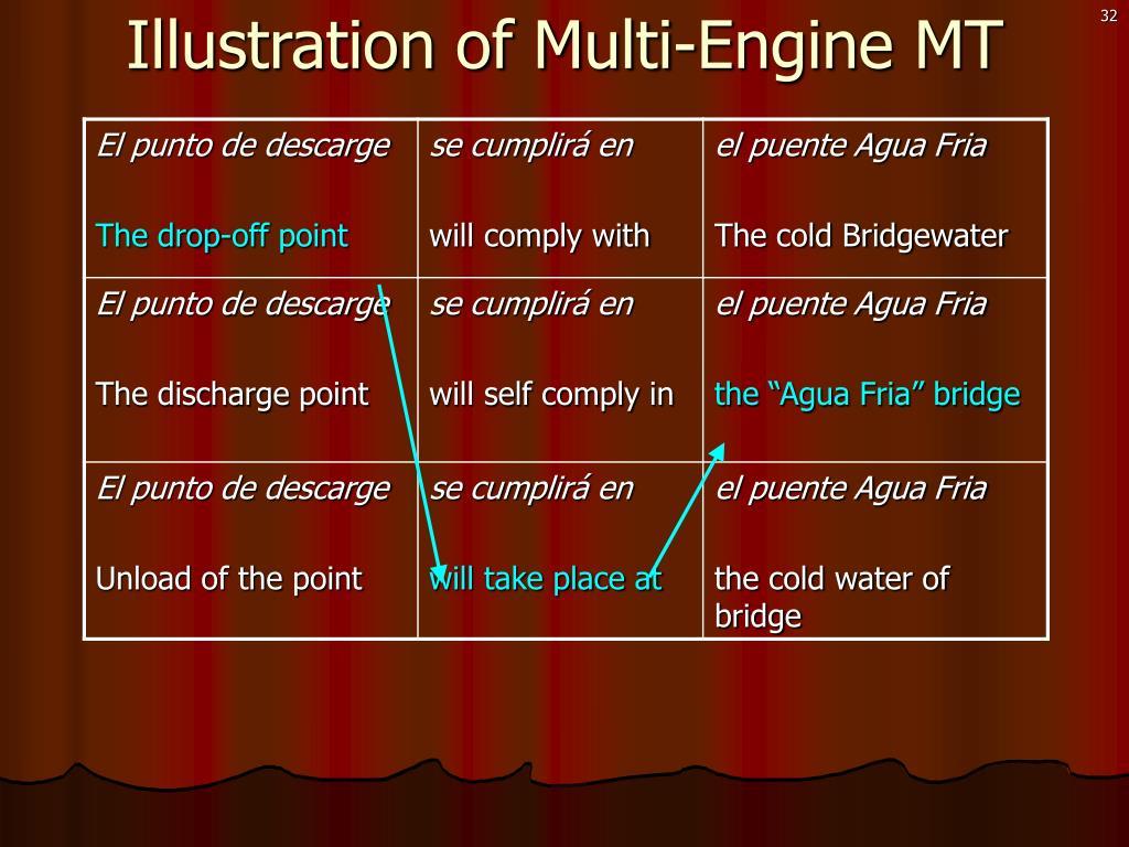Illustration of Multi-Engine MT