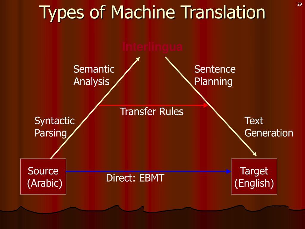 Types of Machine Translation