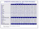 credito bancario al sector privado como del pib