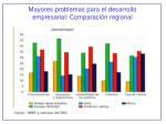 mayores problemas para el desarrollo empresarial comparaci n regional