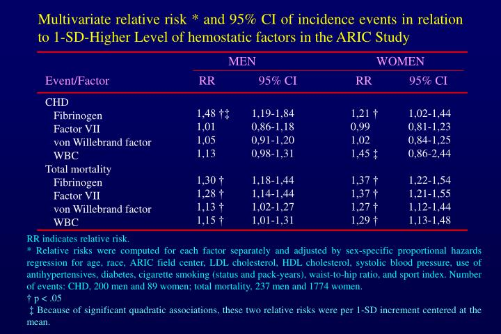Multivariate relative risk * and 95% CI of incidence events in relation to 1-SD-Higher Level of hemostatic factors in the ARIC Study