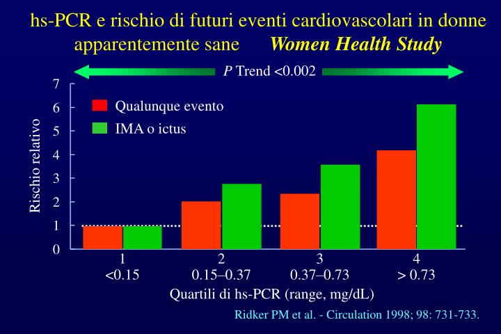 hs-PCR e rischio di futuri eventi cardiovascolari in donne apparentemente sane