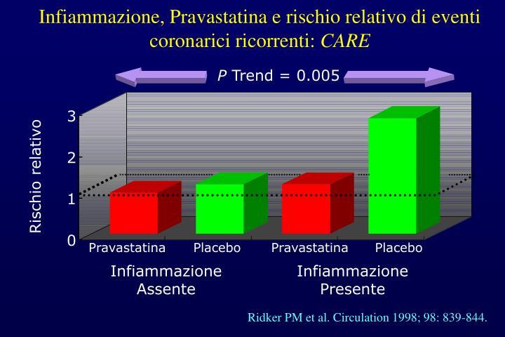 Infiammazione, Pravastatina e rischio relativo di eventi coronarici ricorrenti: