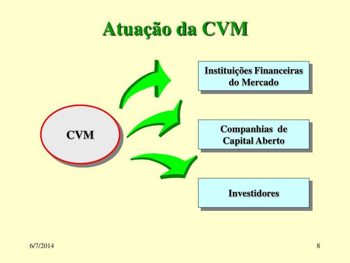 Atuação da CVM