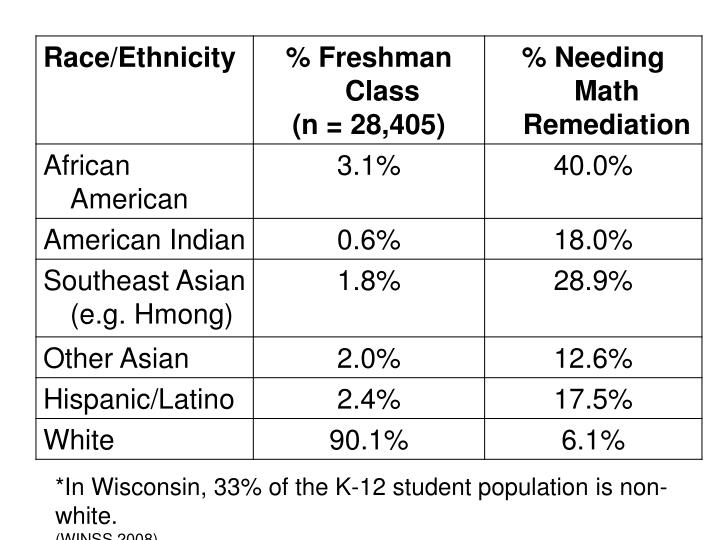 *In Wisconsin, 33% of the K-12 student population is non-white.