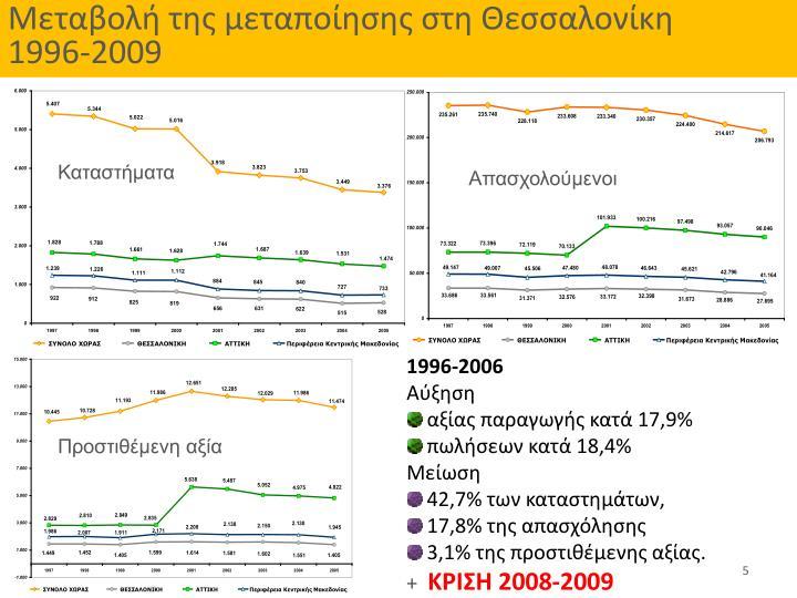 Μεταβολή της μεταποίησης στη Θεσσαλονίκη