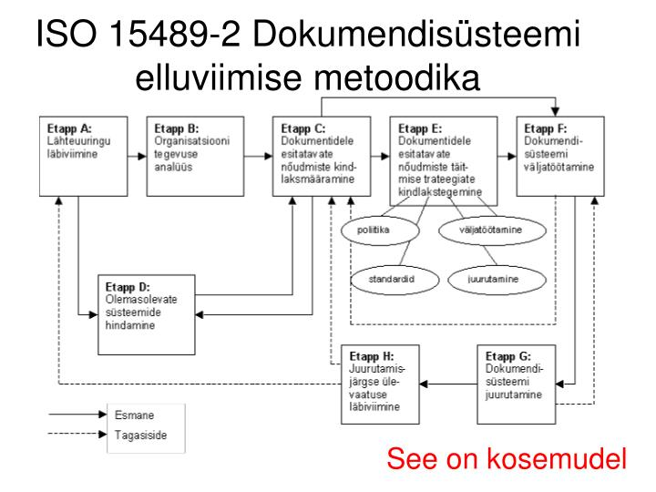 ISO 15489-2 Dokumendisüsteemi elluviimise metoodika