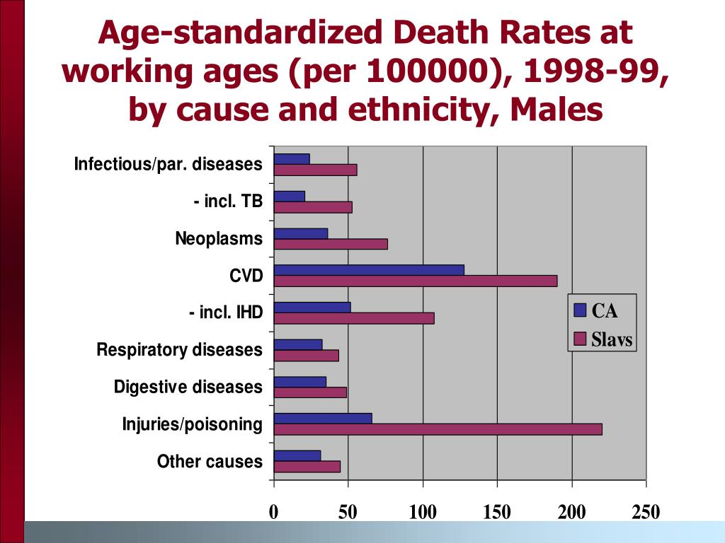 Age-standardized Death Rates at working ages (per 100000), 1998-99, by cause and ethnicity, Males