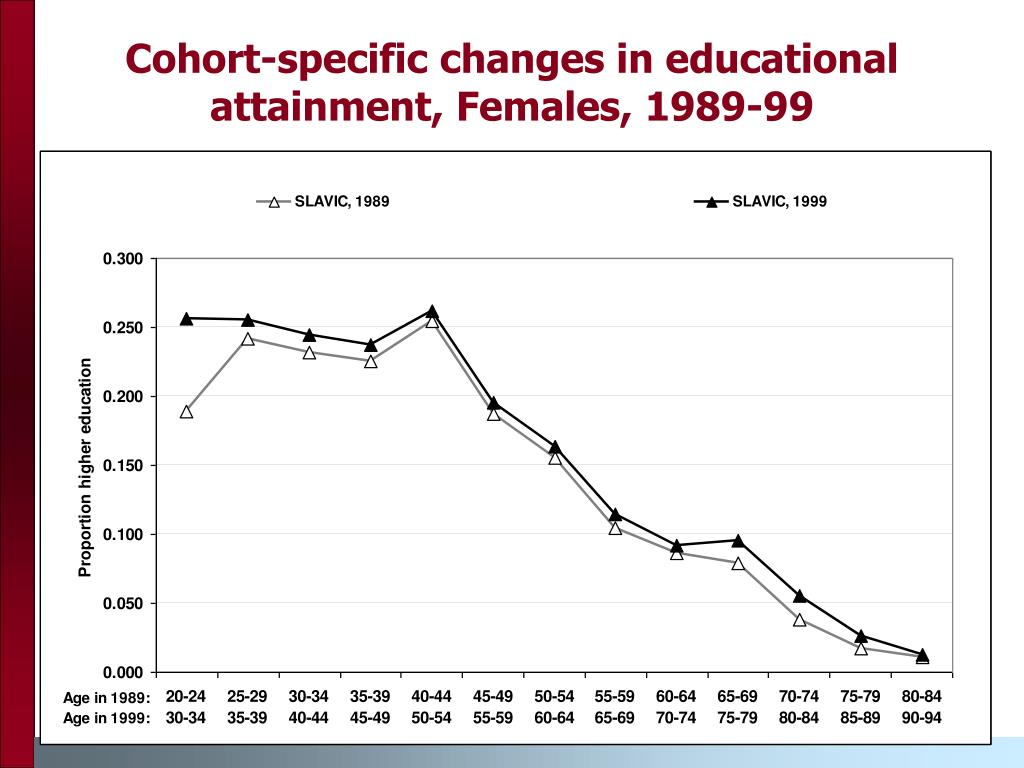 Cohort-specific changes in educational attainment, Females, 1989-99