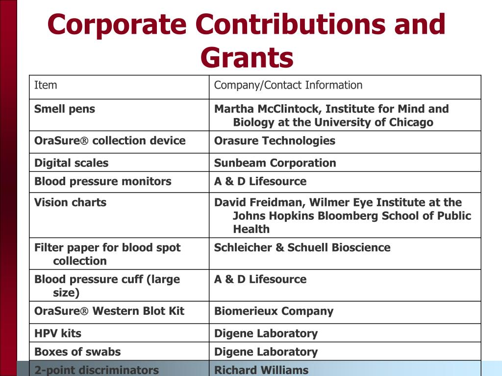 Corporate Contributions and Grants