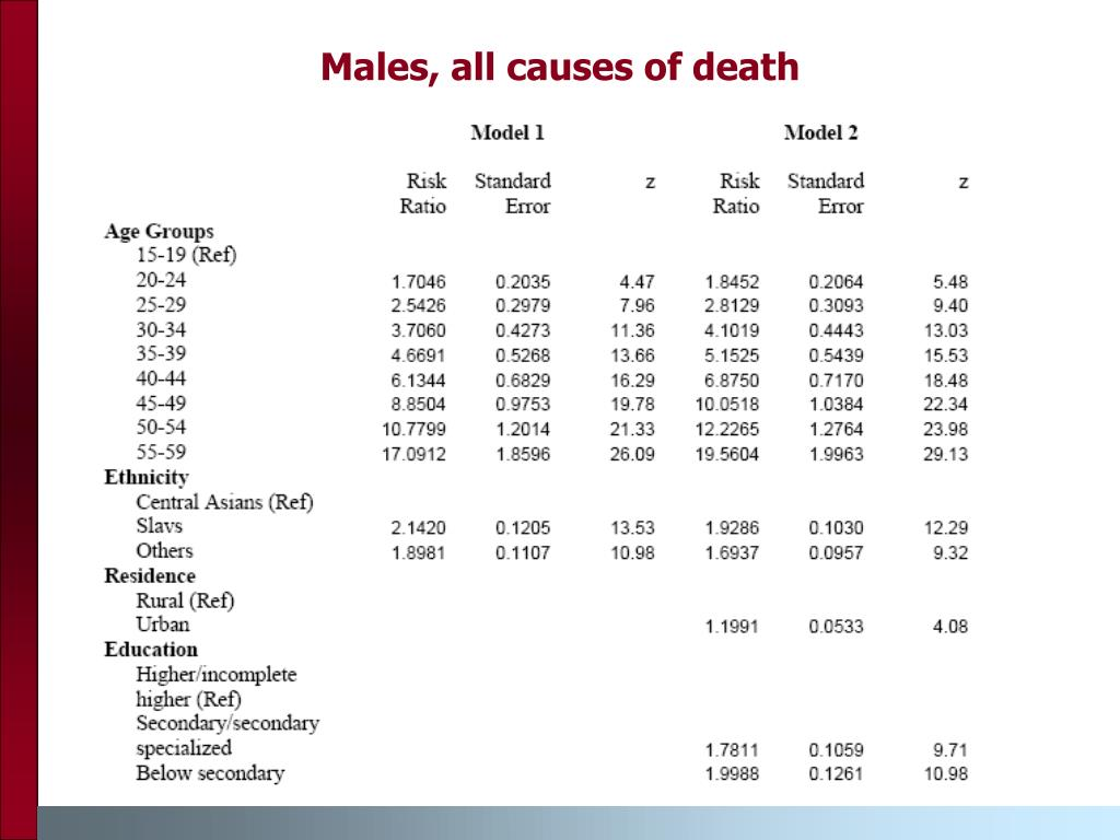 Males, all causes of death