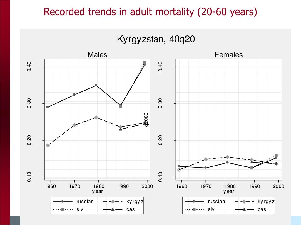 Recorded trends in adult mortality (20-60 years)