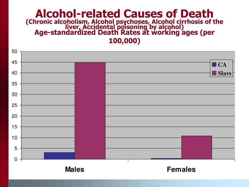 Alcohol-related Causes of Death