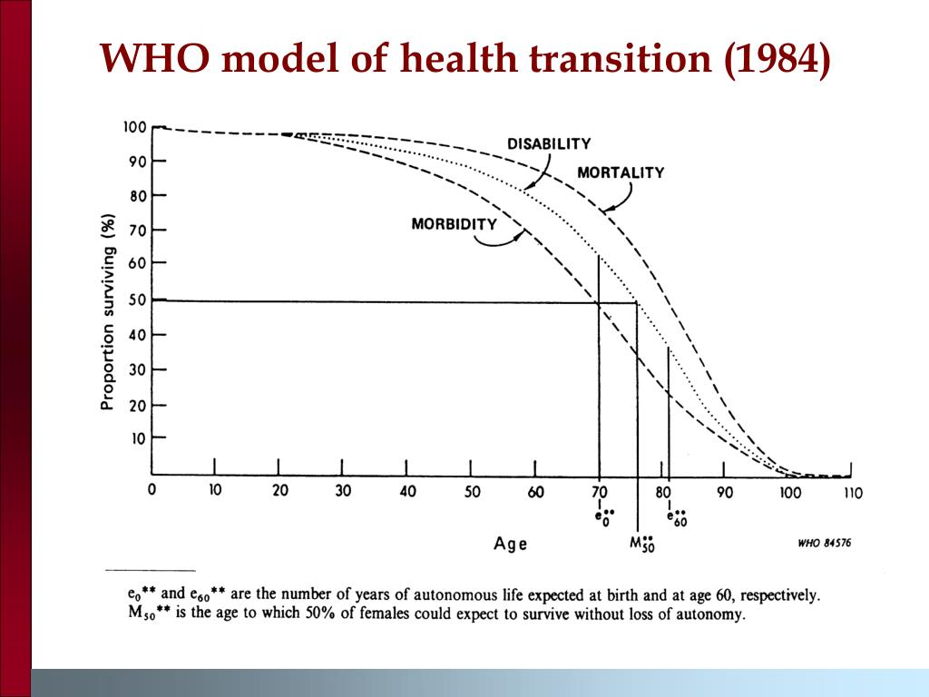 WHO model of health transition (1984)